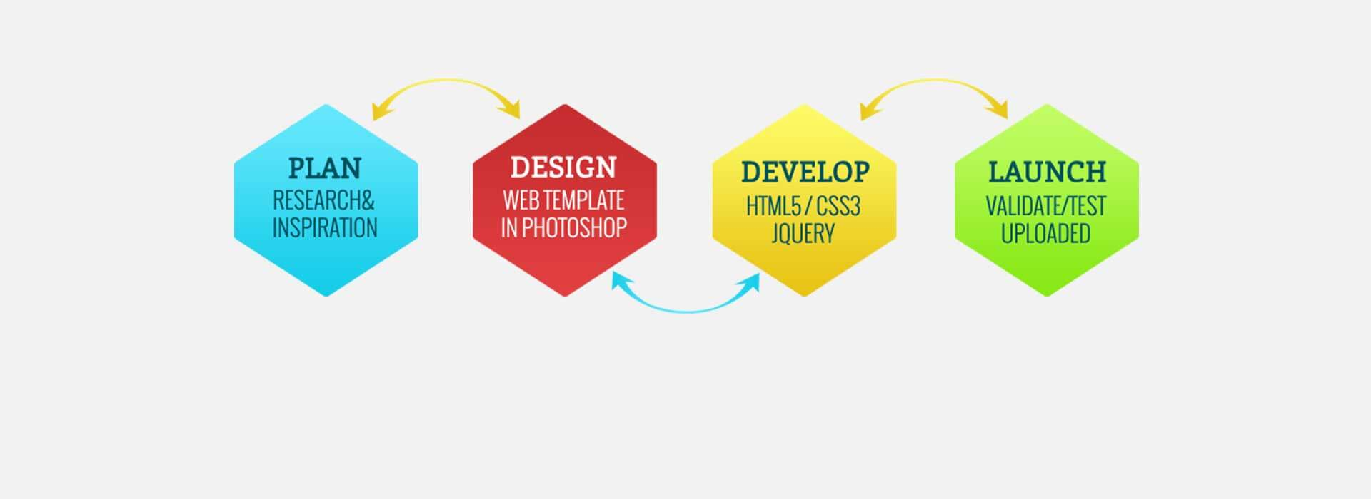freelance web designing services in hyderabad